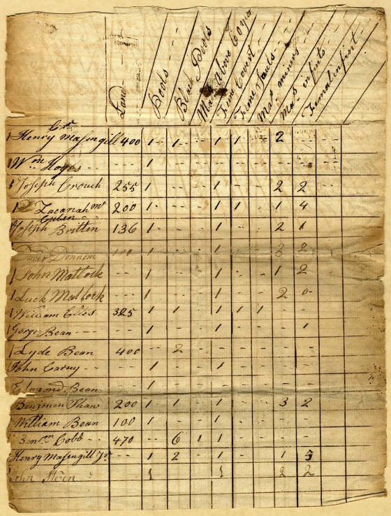 1787 - Tax List - Unknown Co - A