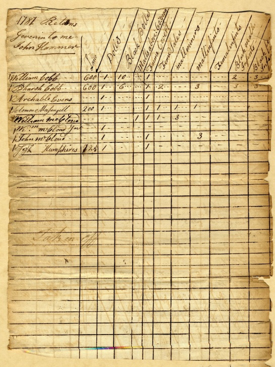 1787 - Tax List - Unknown Co - B