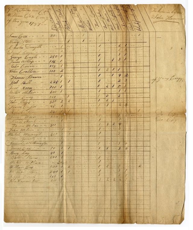 Tax List - 1787 - Capt Cox Co (Whole)