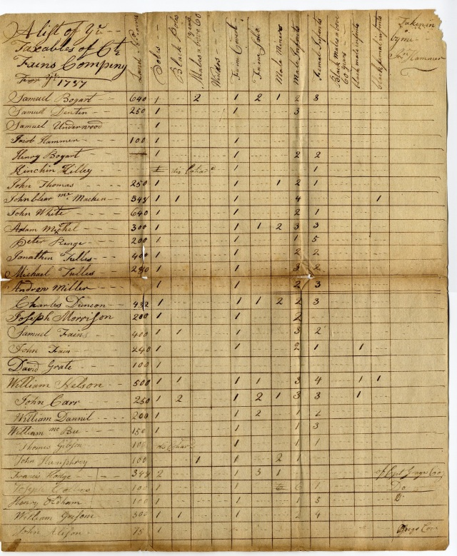 Tax List - 1787 - Capt Fains' Co (Whole)