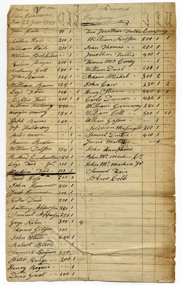 Tax List - 1788 - Capt Pearce's Co Resized